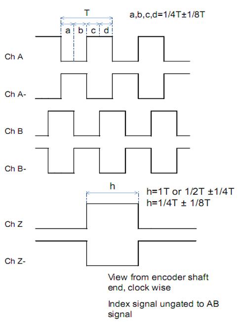 China Rotary Encoder,Solid Shaft Incremental Rotary Encoder